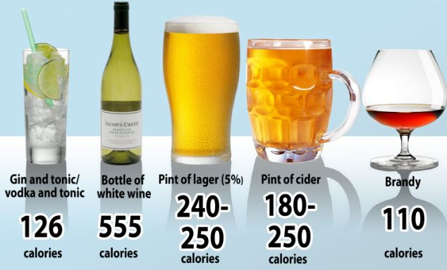 Calories Per Alcoholic Drink Type